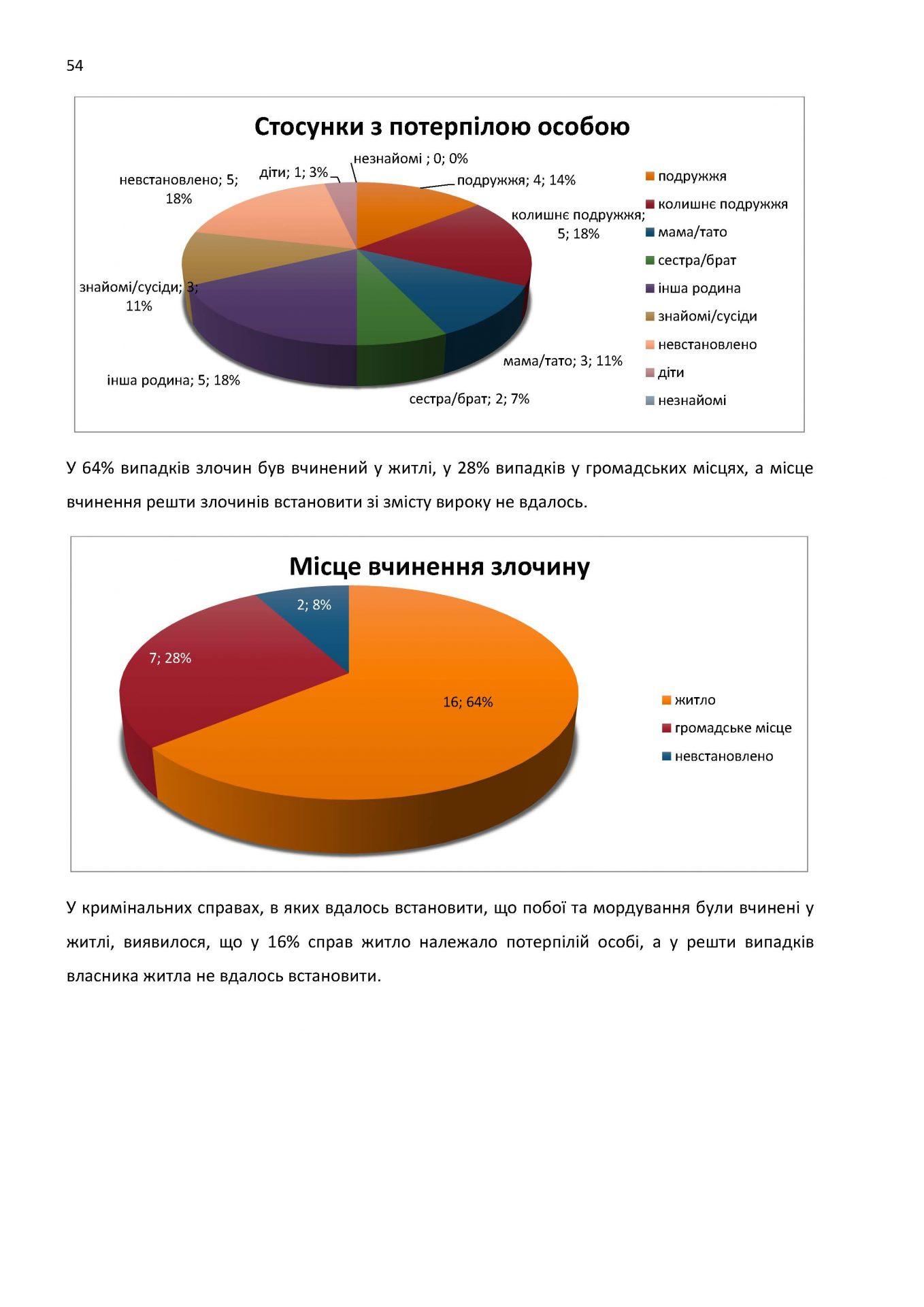 Draft Report monitoring print USAID_Страница_54